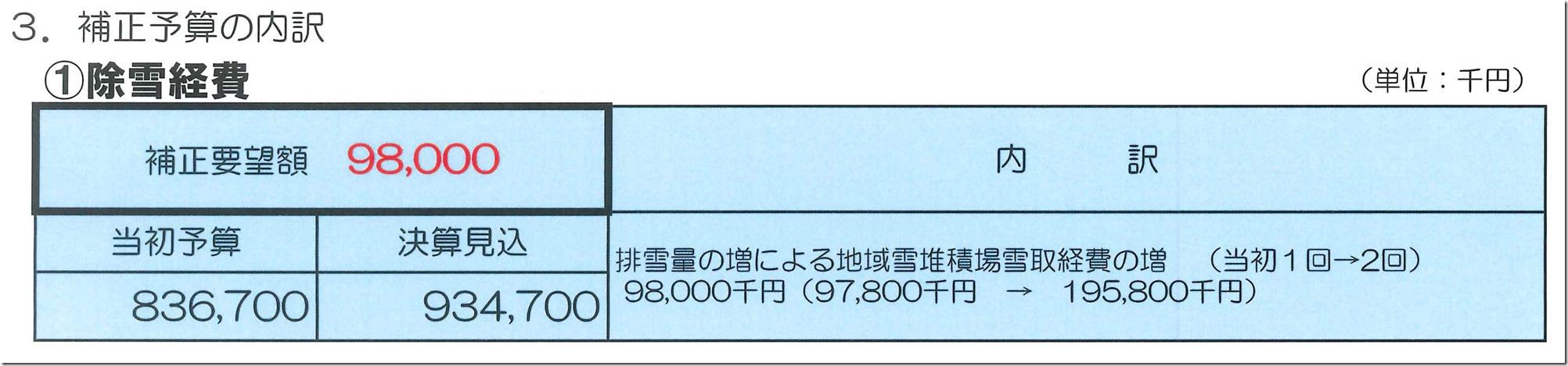 3補正予算の内訳(除雪経費)