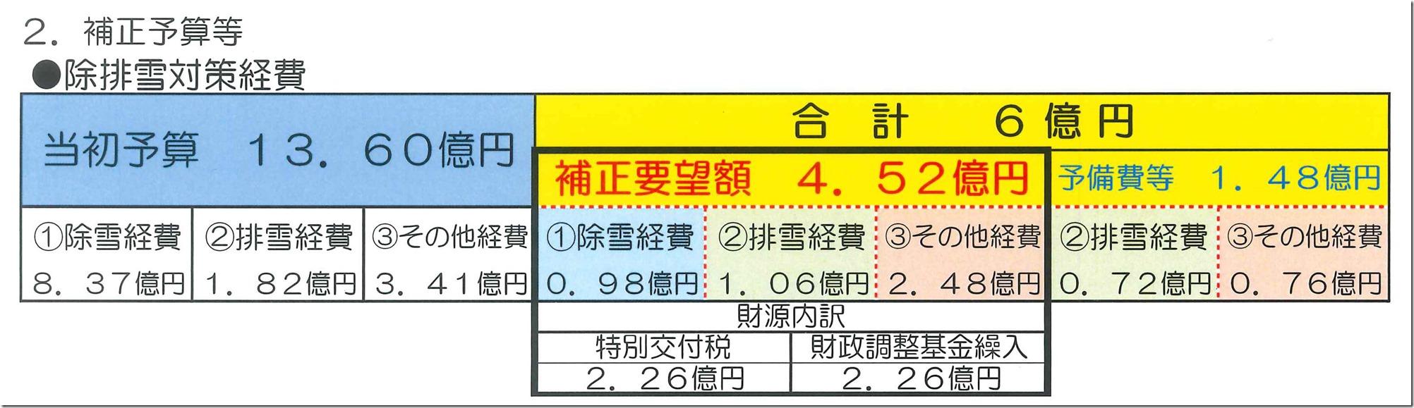 2補正予算等(除排雪対策経費)